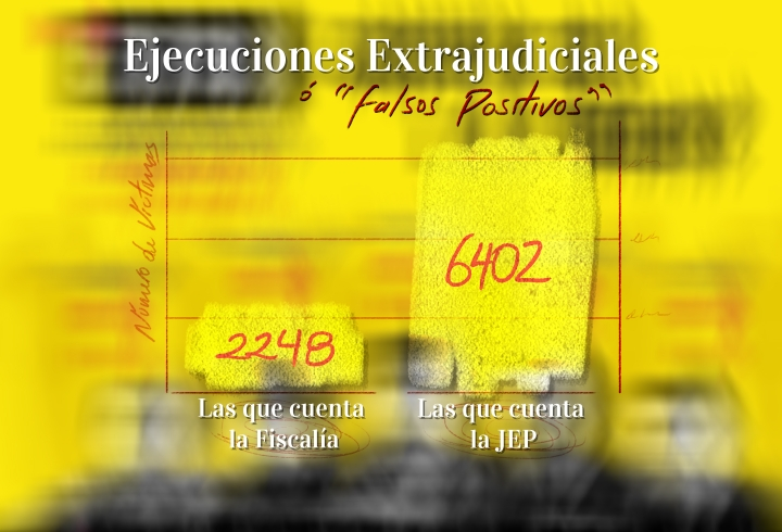 Un garabato comparativo entre las cifras que reconoce la Fiscalía y aquellas anunciadas por la JEP