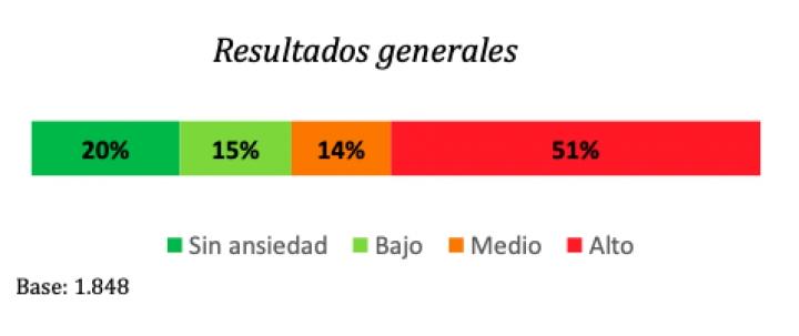 Por medio de una encuesta telefónica Cifras y Conceptos entrevistó a 1537 personas de zonas urbanas y a 311 de zonas rurales