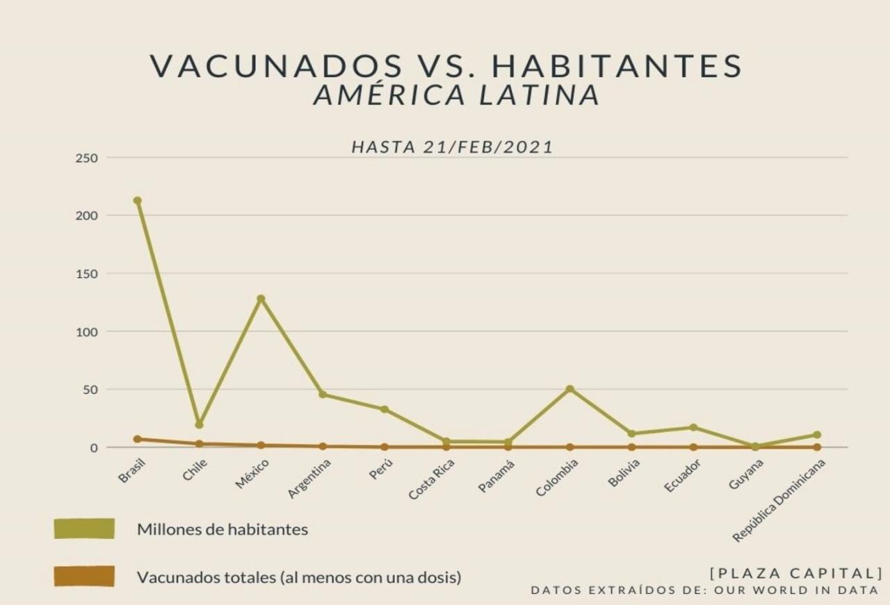 Vacunación en América Latina, cada país a un ritmo diferente