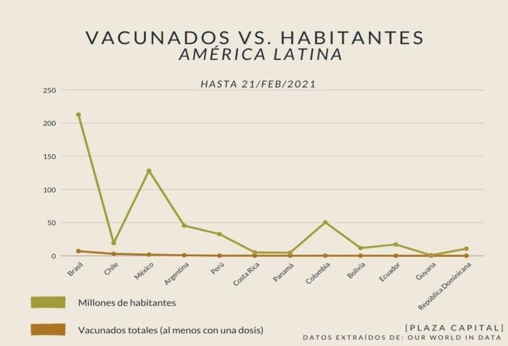 En comparación con la cantidad de habitantes, los vacunados en la mayoría de países con información son muy pocos.