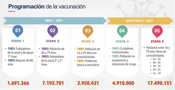 Programa de vacunación en Colombia.