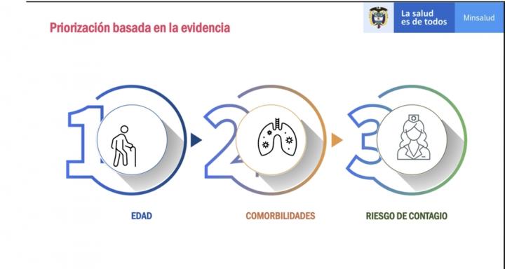 Colombia comienza a vacunar contra la Covid-19