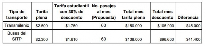 Así será el impacto para el bolsillo de los estudiantes por aumento de la tarifa del transporte público