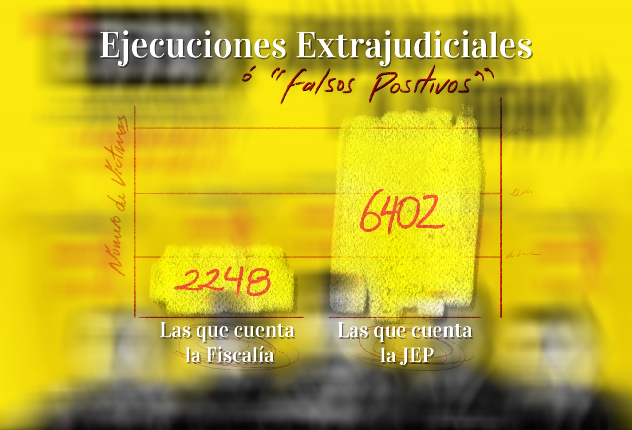 6402 crímenes de Estado que enlutan a Colombia