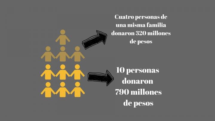 Solo 10 personas donaron 790 millones de pesos. En total Iván Duque recibió más de 4 mil millones pesos. Imagen realizada con Canva