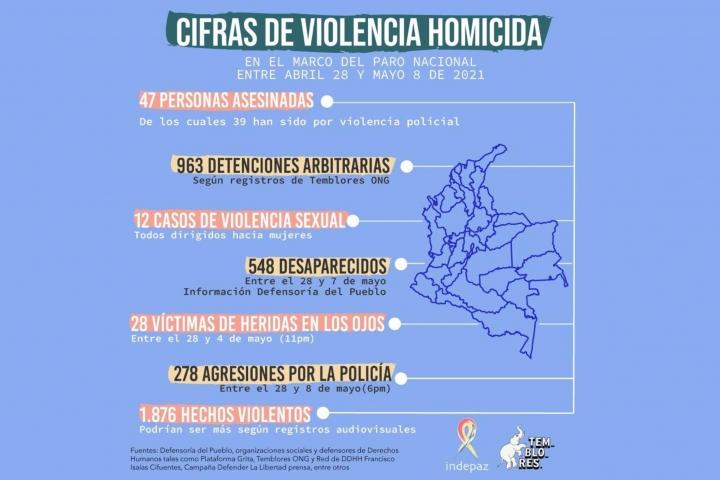 Cifras de violencia homicida