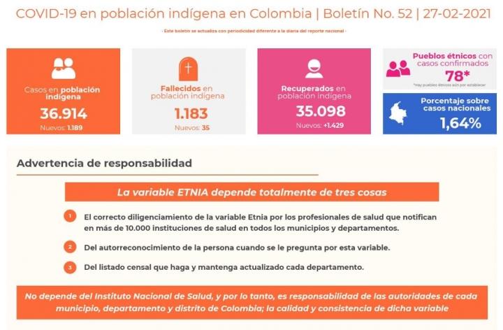 cifras Más actualizadas de COVOD-19 en Población indígena del país.