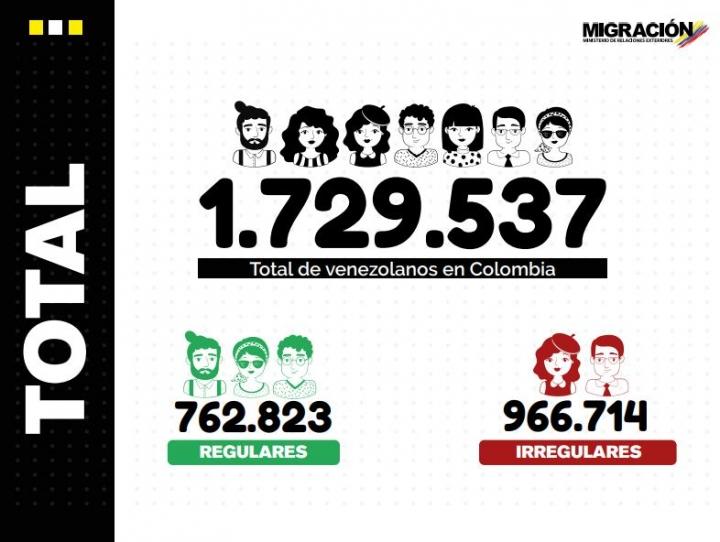Infografía migrantes en Colombia en 2020