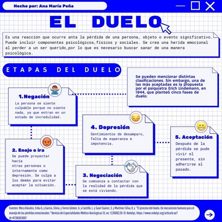 Fases o etapas del duelo. Mapa conceptual