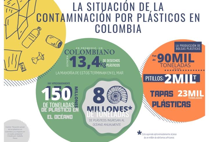 Esta es la cantidad de desperdicio generado por los plásticos de un solo uso