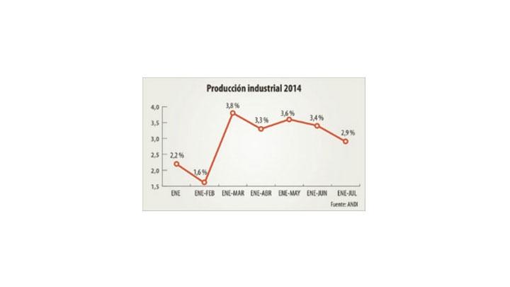 Producción creció, pero no se alcanzará el crecimiento deseado: Andi